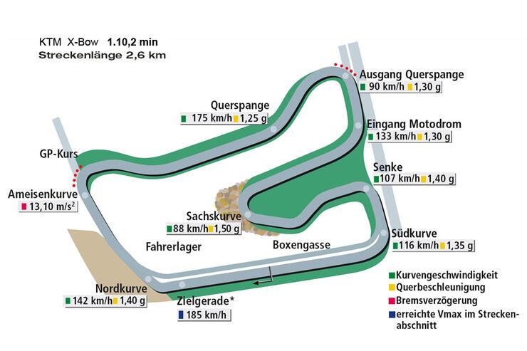 Rundenzeit Hockenheim, KTM X-Bow
