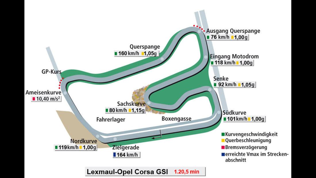 Rundenzeit Hockenheim, Lexmaul Opel Corsa GSI