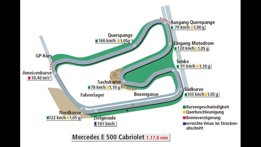 Rundenzeit Hockenheim, Mercedes E 500 Cabriolet