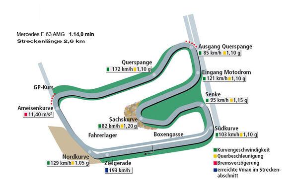Rundenzeit Hockenheim, Mercedes E 63 AMG