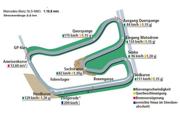 Rundenzeit Hockenheim, Mercedes SLS AMG