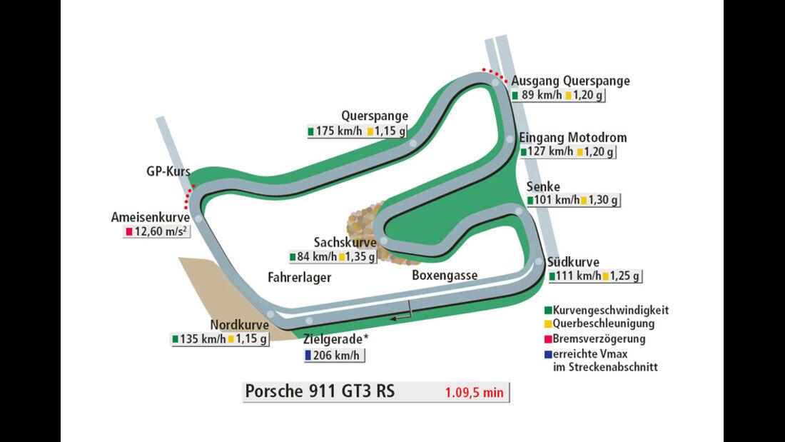 Rundenzeit Hockenheim, Porsche 911 GT3 RS, 24h-Projekt 2010