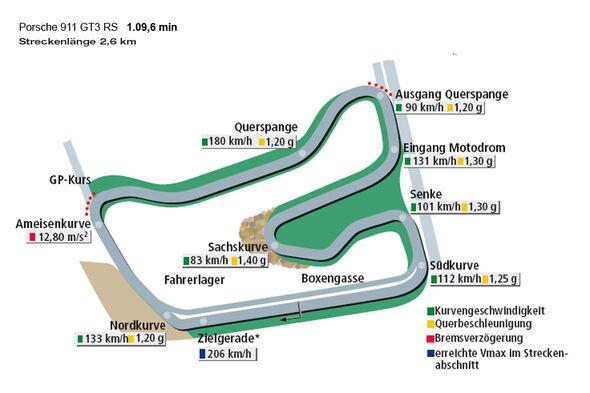 Rundenzeit Hockenheim, Porsche 911 GT3 RS