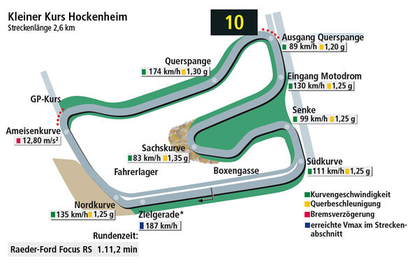 Rundenzeit Hockenheim, Raeder Ford Focus, Supertest