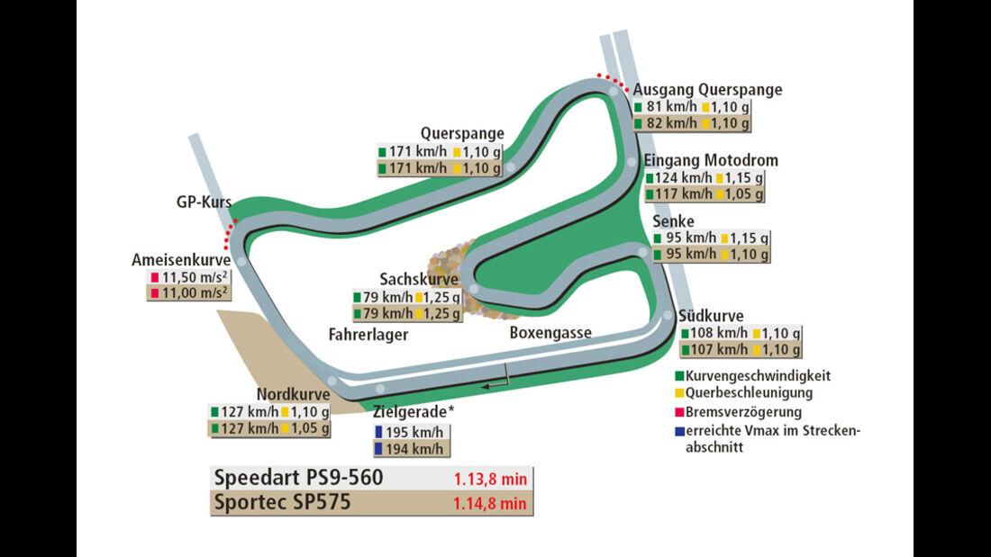 Rundenzeit Hockenheim, Speedart PS9-560, Sportec SP575