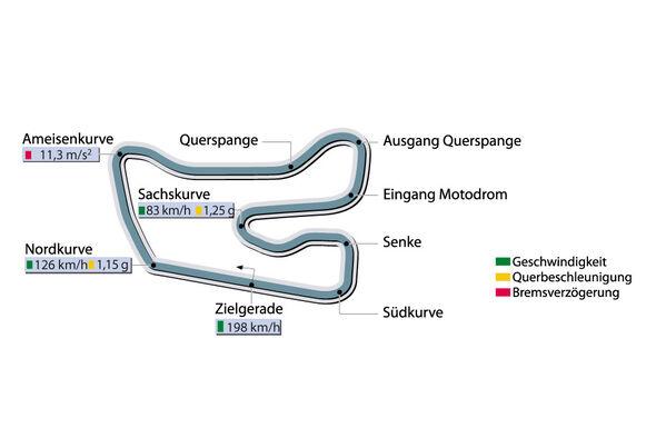 Rundenzeit Hockenheim Supertest AC Schnitzer Tension sportauto0407
