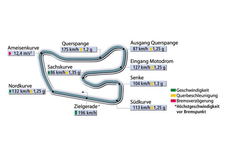 Rundenzeit Hockenheim Supertest Porsche 911 GT3 sportauto0706
