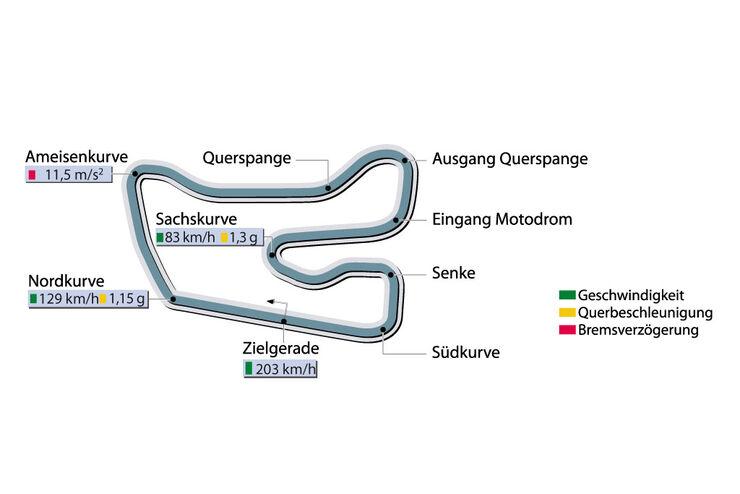Rundenzeit Hockenheim Supertest Porsche 911 Turbo sportauto0507