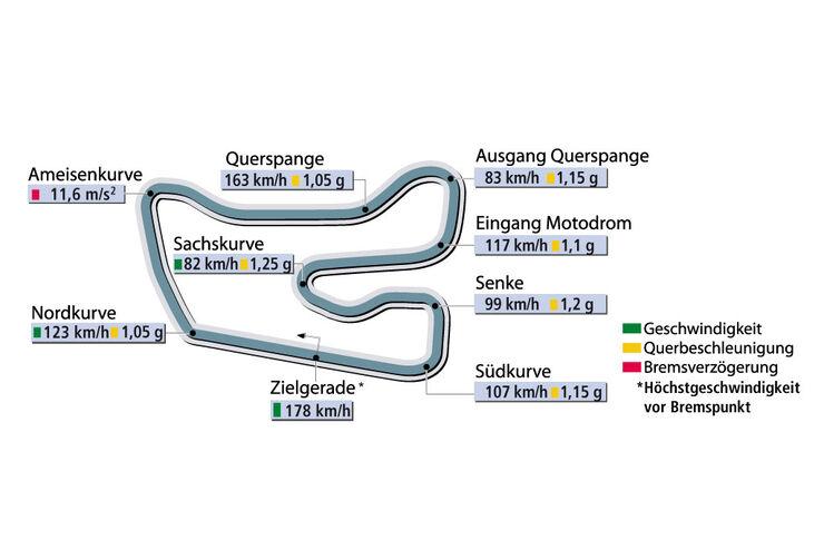 Rundenzeit Hockenheim Supertest Porsche Boxster S sportauto0406