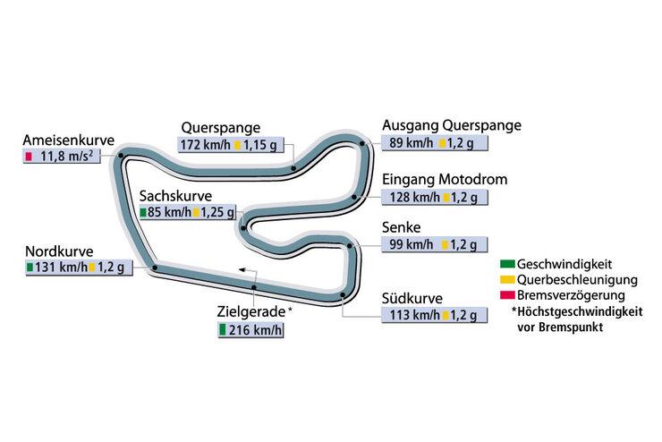 Rundenzeit Hockenheim Supertest Porsche Carrera GT sportauto0104