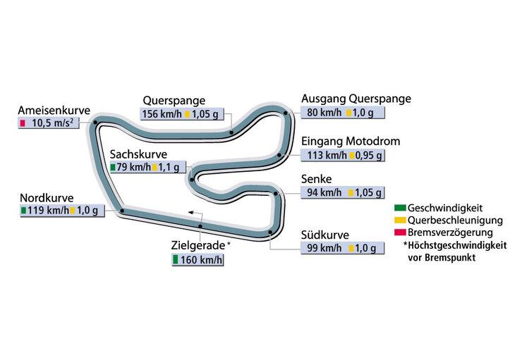 Rundenzeit Hockenheim Supertest VW Golf GTI DSG sportauto1105