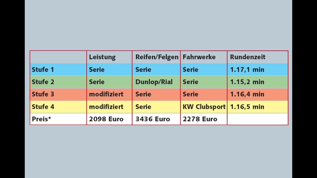 Rundenzeit Hockenheim Tuning-Spezial Audi TTs Raeder Motorsport