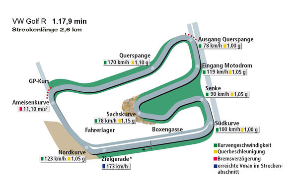Rundenzeit Hockenheim, VW Golf R