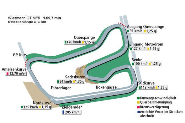 Rundenzeit Hockenheim Wiesmann GT MF5