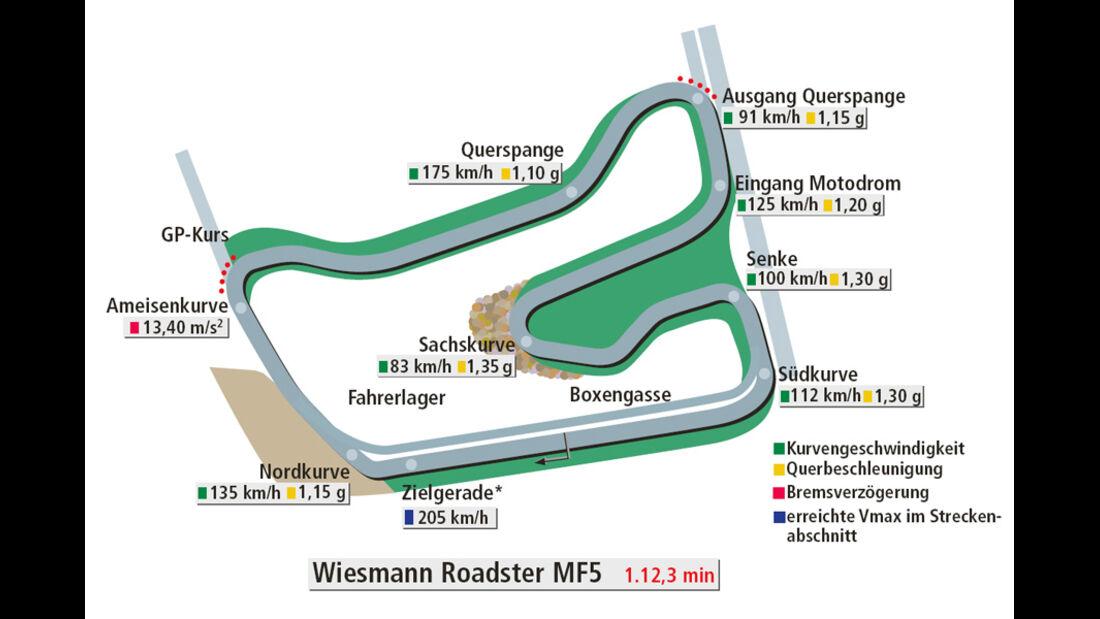 Rundenzeit Hockenheim, Wiesmann Roadster MF5