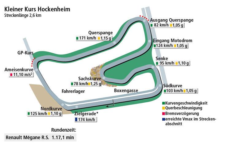 Rundenzeitengrafik Hockenheim