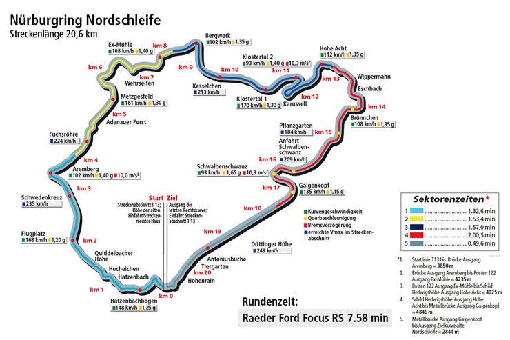 Rundenzeitengrafik Nordschleife