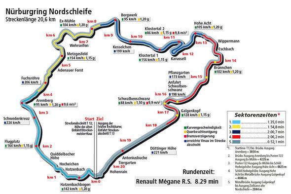 Rundenzeitengrafik Nürburgring