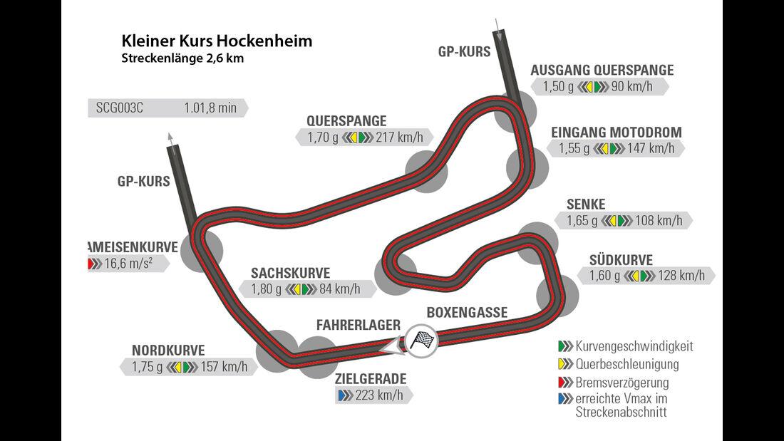 SCG003C, Glickenhaus, Tracktest, Rundenzeit, Hockenheim