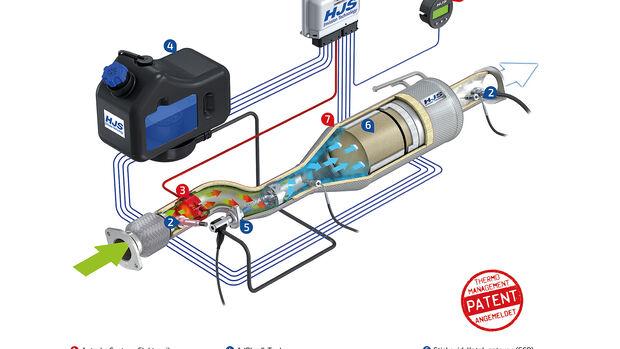 SCR-Kat Nachrüstung Diesel HJS Transporter