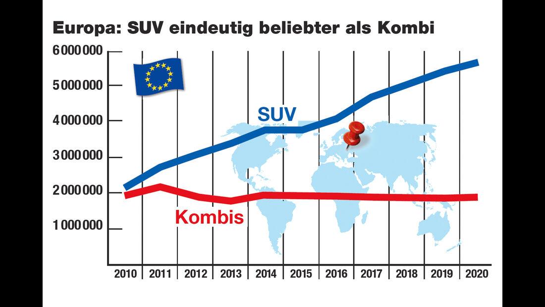 SUV-Dilemma, Beliebtheit Kombi vs. SUV