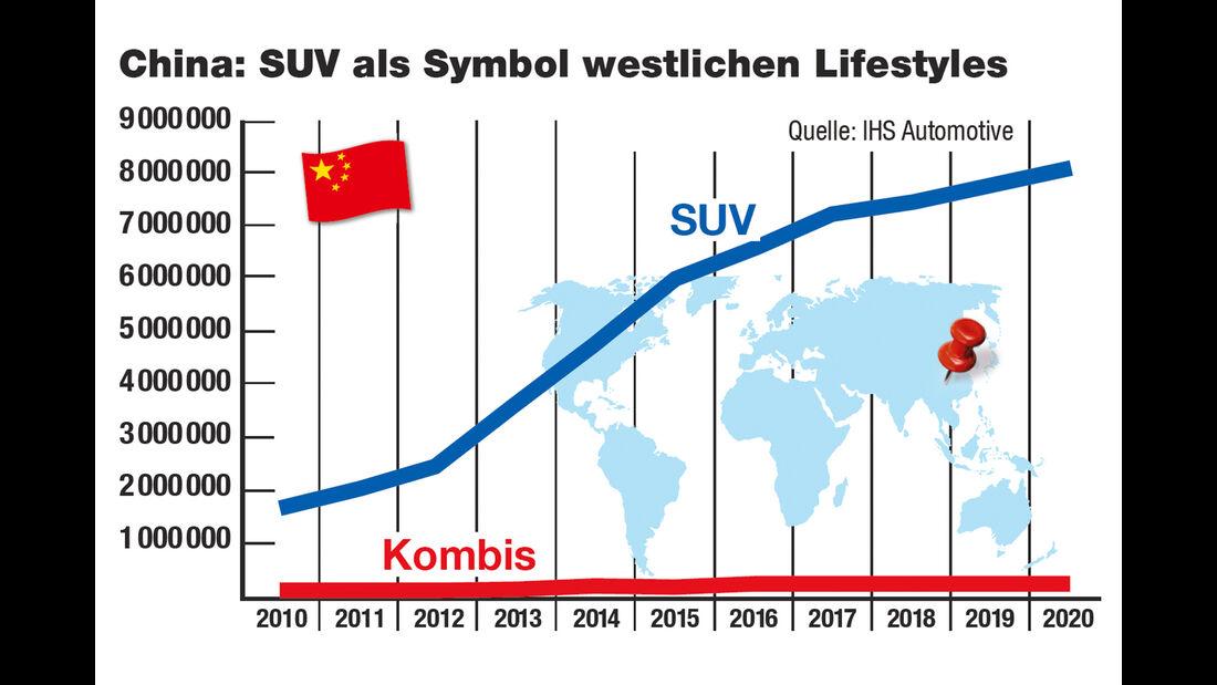 SUV-Dilemma, China, Markt