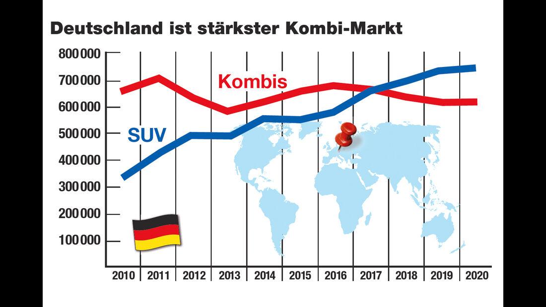 SUV-Dilemma, Deutschland, Kombi-Markt