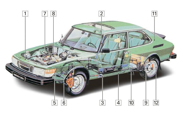 Saab 900 Cabrio, Igelbild, Schwachstellen
