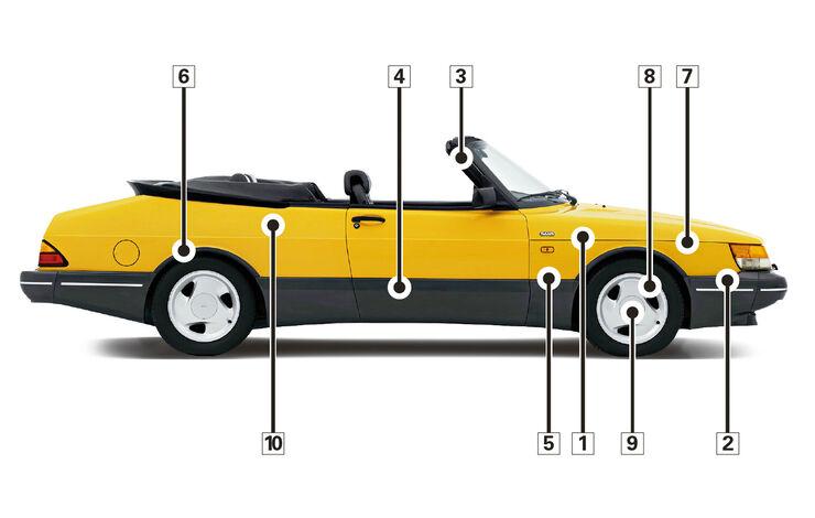 Saab 900i 16 Cabrio, Schwachpunkte, Igelbild