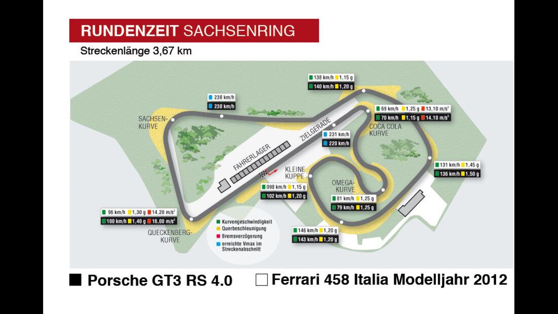 Sachsenring, Rundenzeit