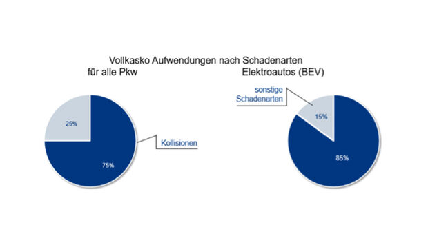 Schäden BEV / Verbrenner-Pkw