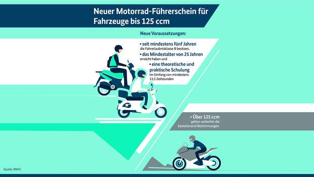 Schaubild: Neuer Motorrad-Führerschein für Fahrzeuge bis 125 cm³.