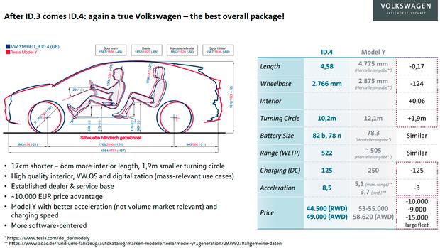 Schnittzeichnung VW ID.4 und Tesla Model Y