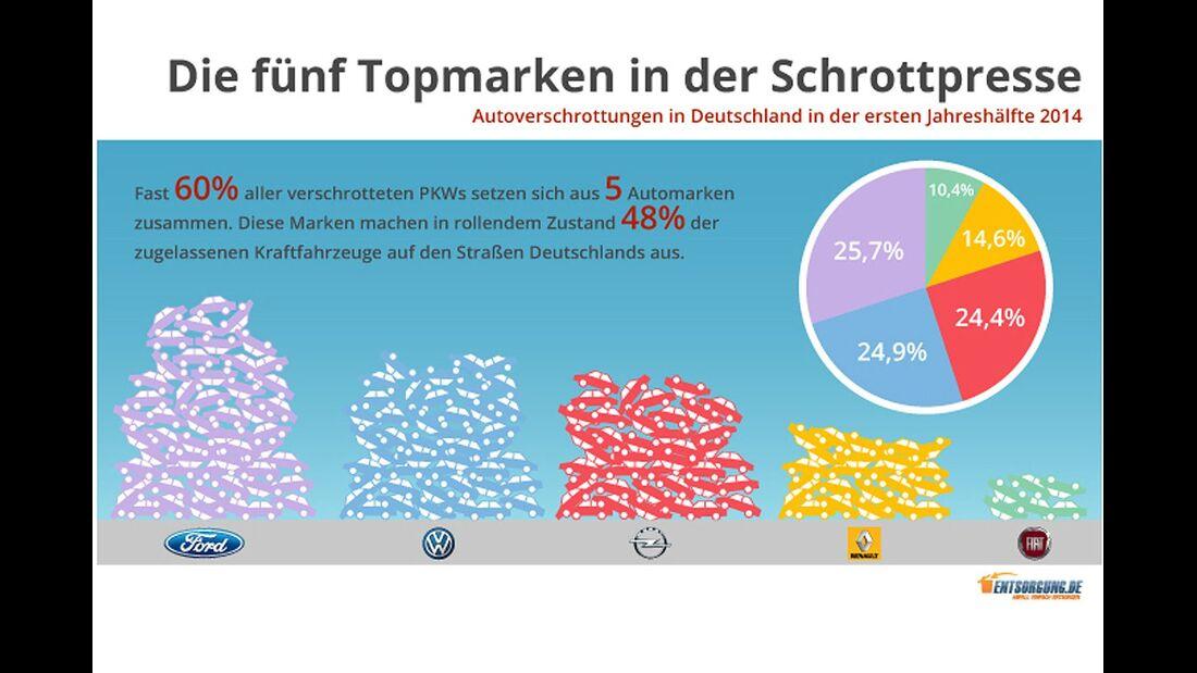 Schrott-Charts 2014 1. Halbjahr