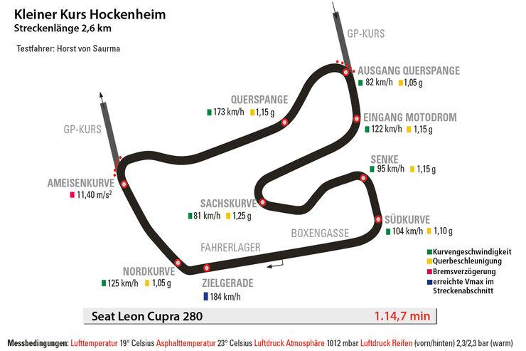 Seat Leon Cupra 280, Hockenheim, Rundenzeit
