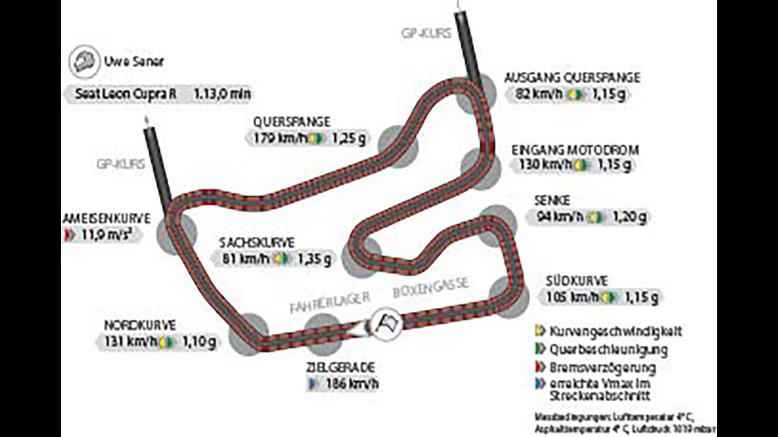 Seat Leon Cupra R, Rundenzeiten Hockenheimring