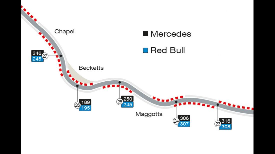 Silverstone - Speed-Analyse - F1 - 2016