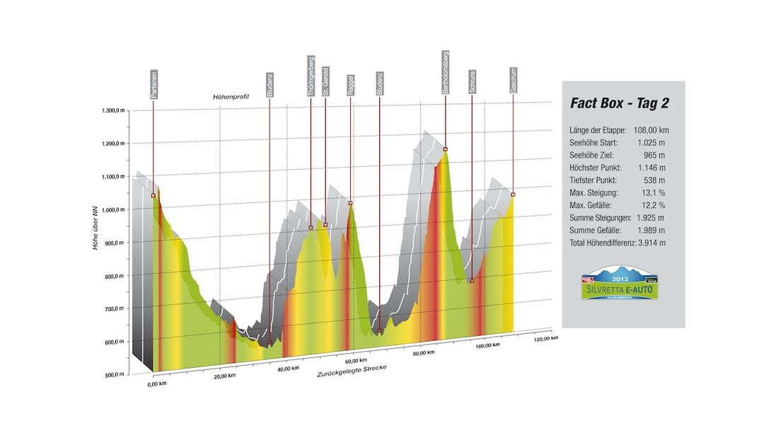 Silvretta E-Auto Höhenprofil Tag 2
