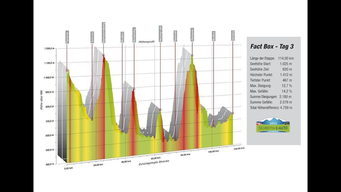 Silvretta E-Auto Höhenprofil Tag 3