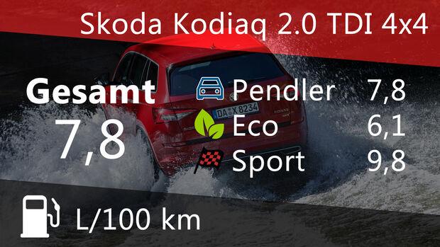 Skoda Kodiaq 2.0 TDI 4x4 Sportline