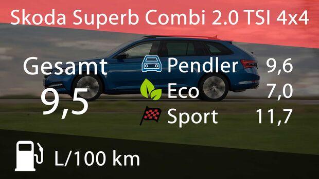 Skoda Superb Combi 2.0 TSI 4x4 Verbrauch und Kosten