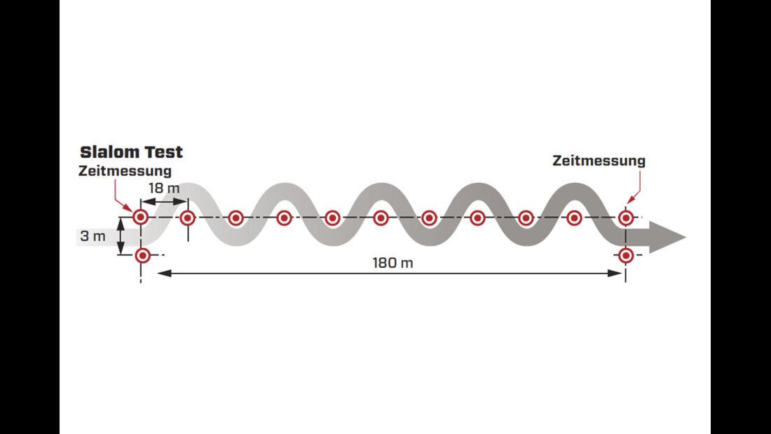 Slalom Test, Grafik
