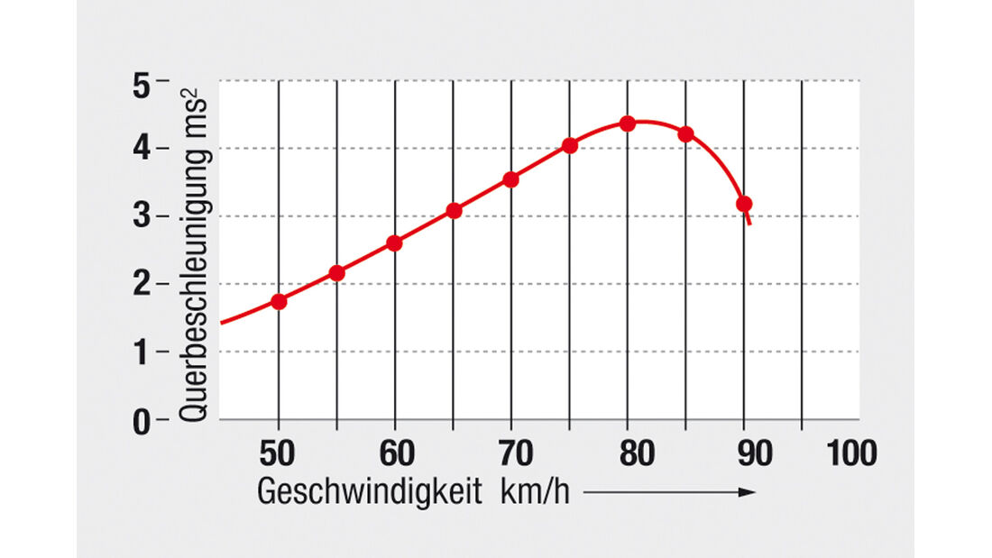 Sommerreife, 205/55 R 16 V, Kurve, Reifen