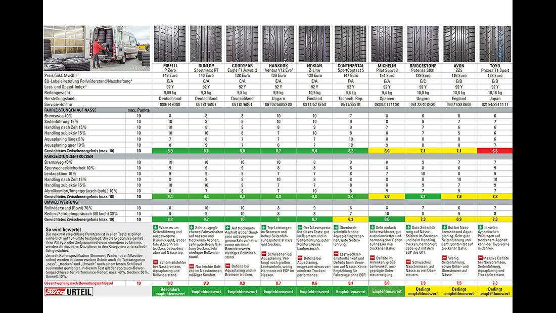 Sommerreifen 225/40 R 18 Y, Test 2014