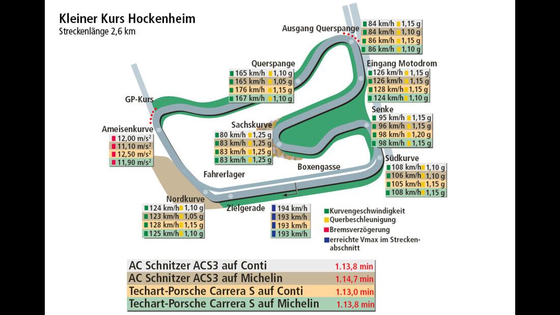 Sportreifen  Vergleich, Rundenzeit, Hockenheimring