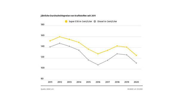 Spritpreis-Entwicklung 2011 bis 2020