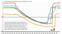 Spritpreisentwicklung über Tagesverlauf Benzin