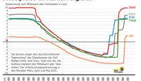 Spritpreisentwicklung über Tagesverlauf Diesel