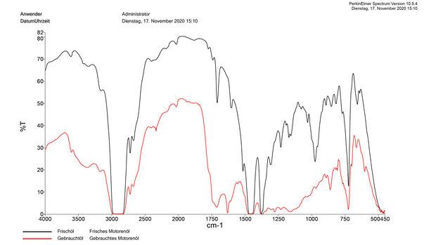 Spurensuche im Motoröl, Grafik Analyse des Motoröls