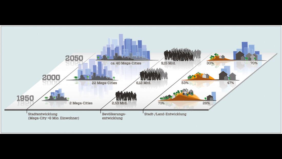 Stadtentwicklung, Grafik